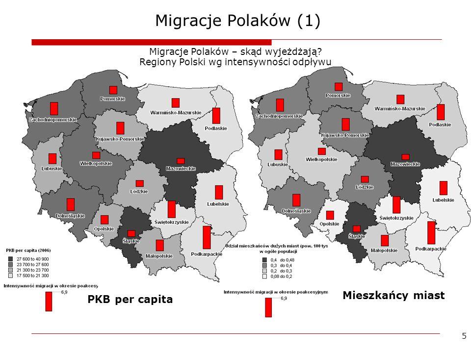 5 Migracje Polaków (1) Migracje Polaków – skąd wyjeżdżają? Regiony Polski wg intensywności odpływu PKB per capita Mieszkańcy miast