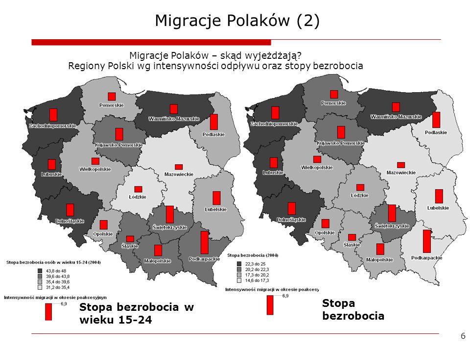 6 Migracje Polaków (2) Migracje Polaków – skąd wyjeżdżają? Regiony Polski wg intensywności odpływu oraz stopy bezrobocia Stopa bezrobocia w wieku 15-2