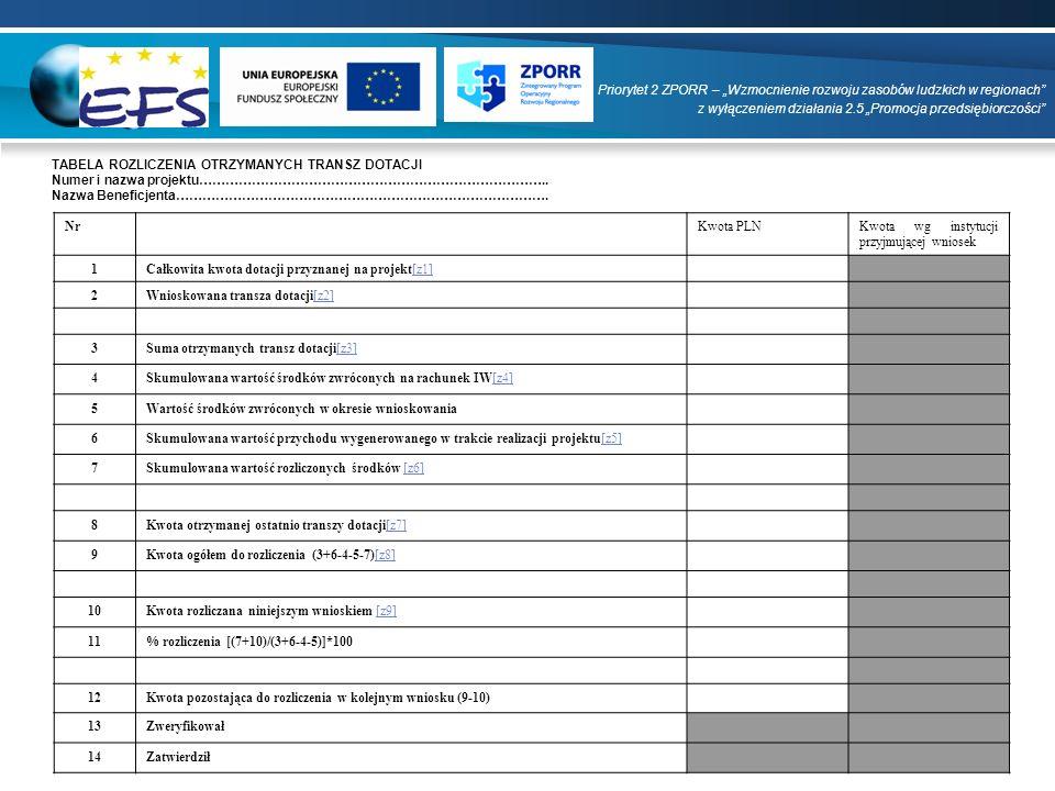 NrKwota PLNKwota wg instytucji przyjmującej wniosek 1Całkowita kwota dotacji przyznanej na projekt[z1][z1] 2Wnioskowana transza dotacji[z2][z2] 3Suma