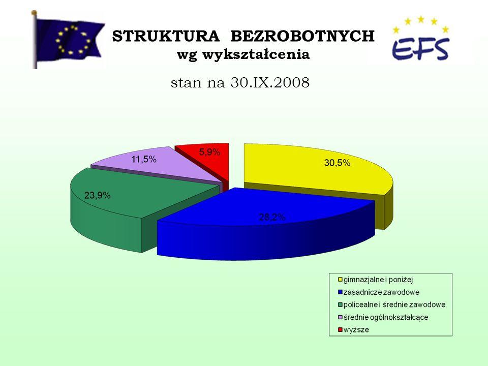 STRUKTURA BEZROBOTNYCH wg wykształcenia stan na 30.IX.2008