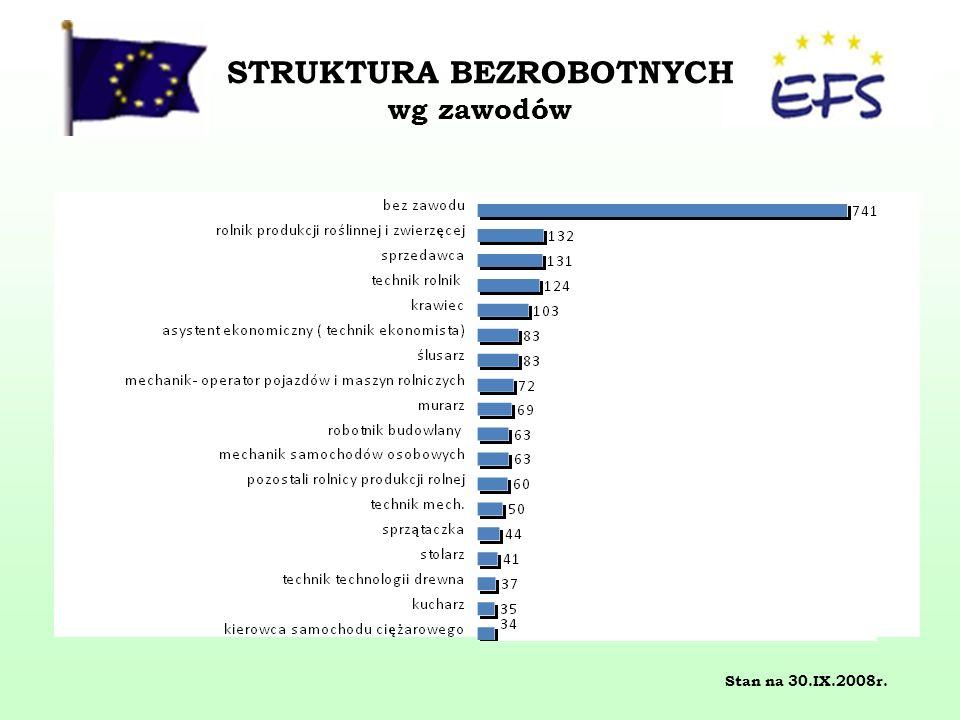 STRUKTURA BEZROBOTNYCH wg zawodów Stan na 30.IX.2008r.