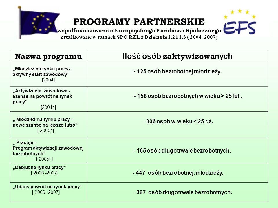 PROGRAMY PARTNERSKIE współfinansowane z Europejskiego Funduszu Społecznego zrealizowane w ramach SPO RZL z Działania 1.2 i 1.3 ( 2004 -2007) Nazwa programu Ilość osób zaktywizowa nych Młodzież na rynku pracy- aktywny start zawodowy [2004] - 125 osób bezrobotnej młodzieży.