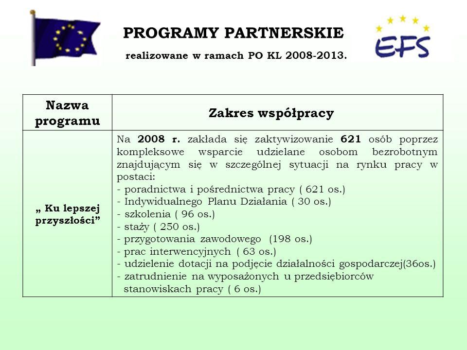 PROGRAMY PARTNERSKIE realizowane w ramach PO KL 2008-2013.