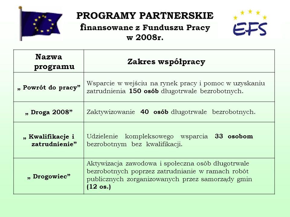 PROGRAMY PARTNERSKIE f inansowane z Funduszu Pracy w 2008r.