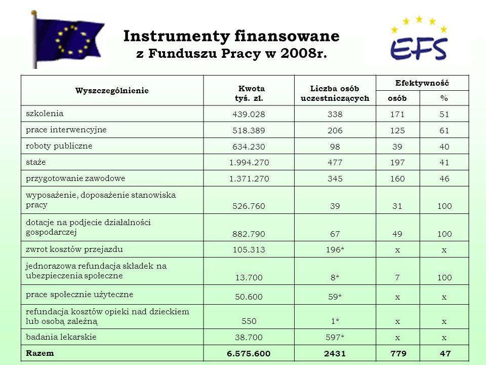 Instrumenty finansowane z Funduszu Pracy w 2008r. Wyszczególnienie Kwota tyś.