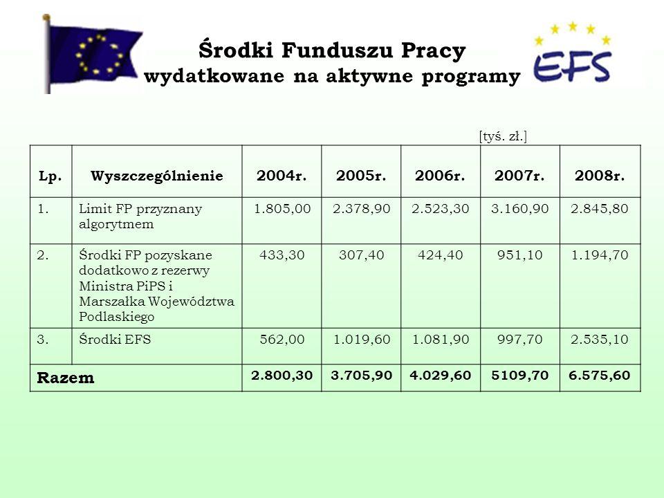 Środki Funduszu Pracy wydatkowane na aktywne programy Lp.Wyszczególnienie2004r.2005r.2006r.2007r.2008r.