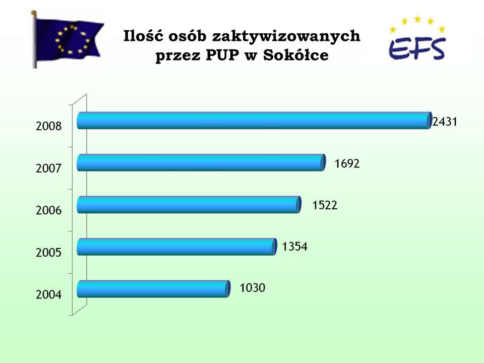 Ilość osób zaktywizowanych przez PUP w Sokółce