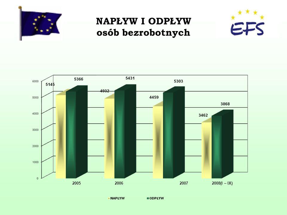 NAPŁYW I ODPŁYW osób bezrobotnych 20052008(I – IX)20062007