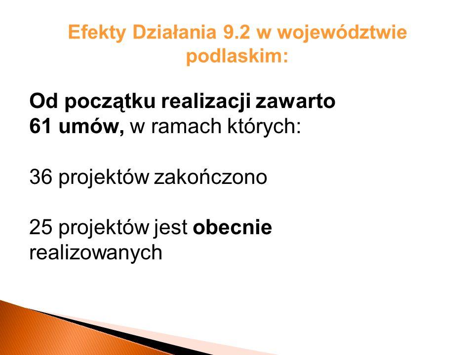 Efekty Działania 9.2 w województwie podlaskim: Od początku realizacji zawarto 61 umów, w ramach których: 36 projektów zakończono 25 projektów jest obecnie realizowanych