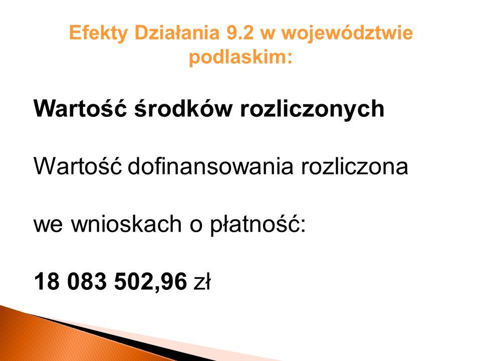 Efekty Działania 9.2 w województwie podlaskim: Wartość środków rozliczonych Wartość dofinansowania rozliczona we wnioskach o płatność: 18 083 502,96 zł
