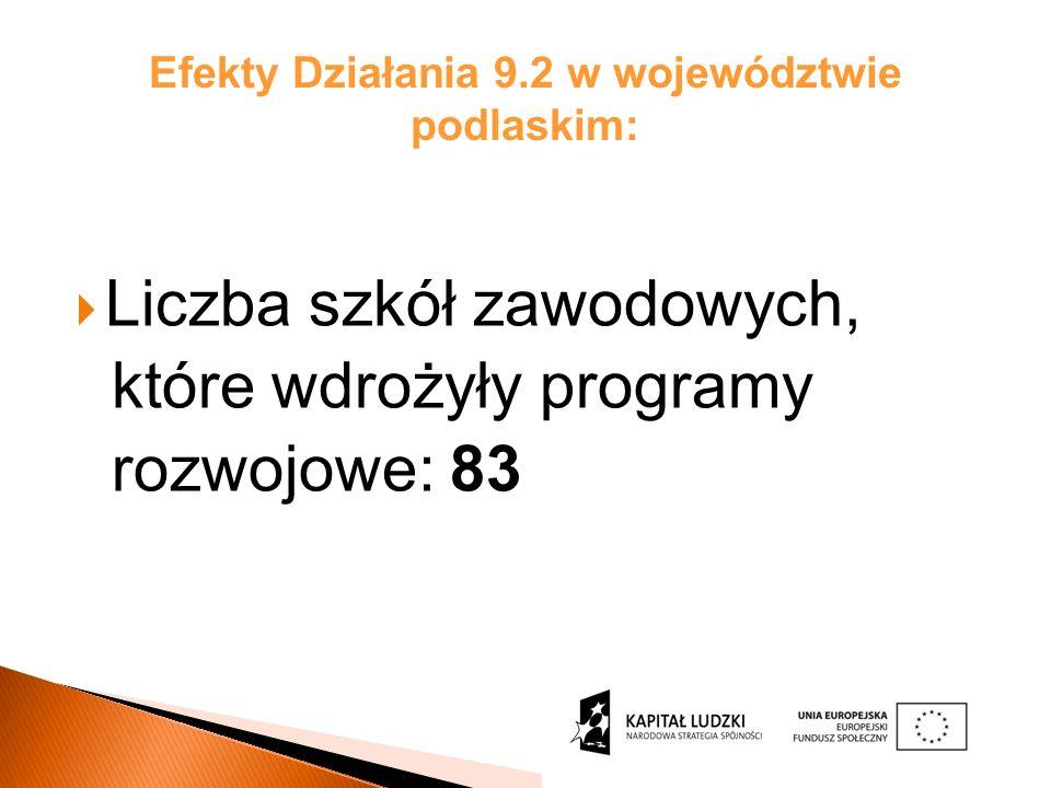 Efekty Działania 9.2 w województwie podlaskim: Liczba szkół zawodowych, które wdrożyły programy rozwojowe: 83