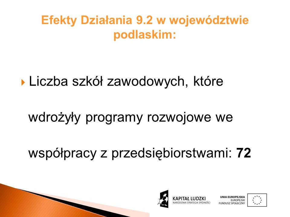 Efekty Działania 9.2 w województwie podlaskim: Liczba szkół zawodowych, które wdrożyły programy rozwojowe we współpracy z przedsiębiorstwami: 72