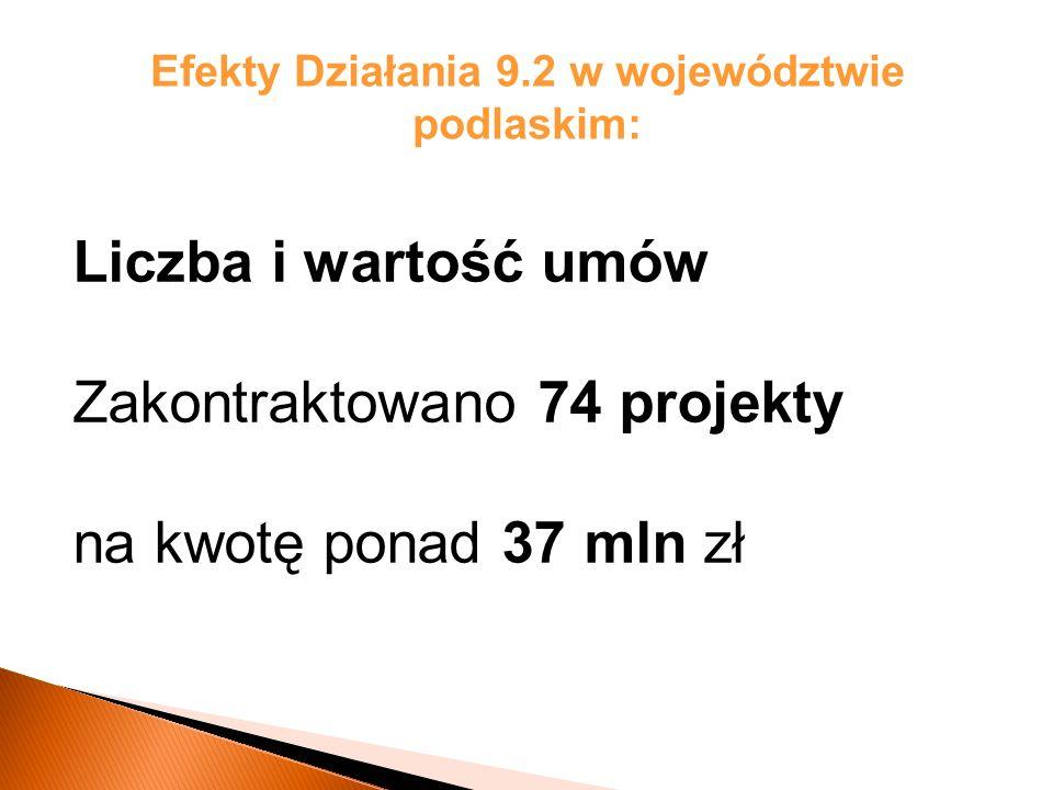 Efekty Działania 9.2 w województwie podlaskim: Liczba i wartość umów Zakontraktowano 74 projekty na kwotę ponad 37 mln zł