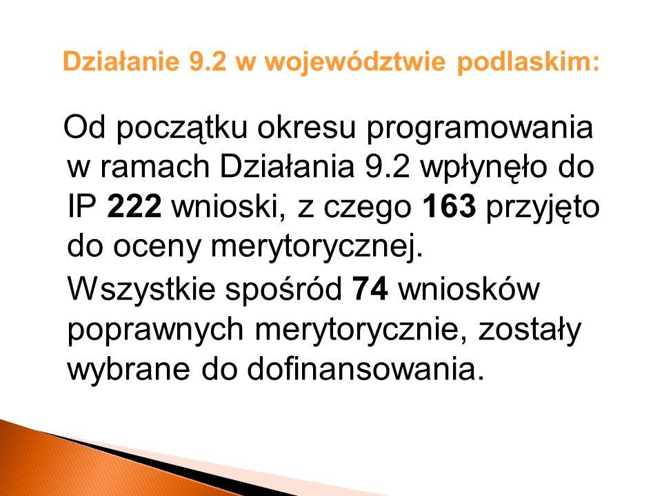Działanie 9.2 w województwie podlaskim: Od początku okresu programowania w ramach Działania 9.2 wpłynęło do IP 222 wnioski, z czego 163 przyjęto do oceny merytorycznej.