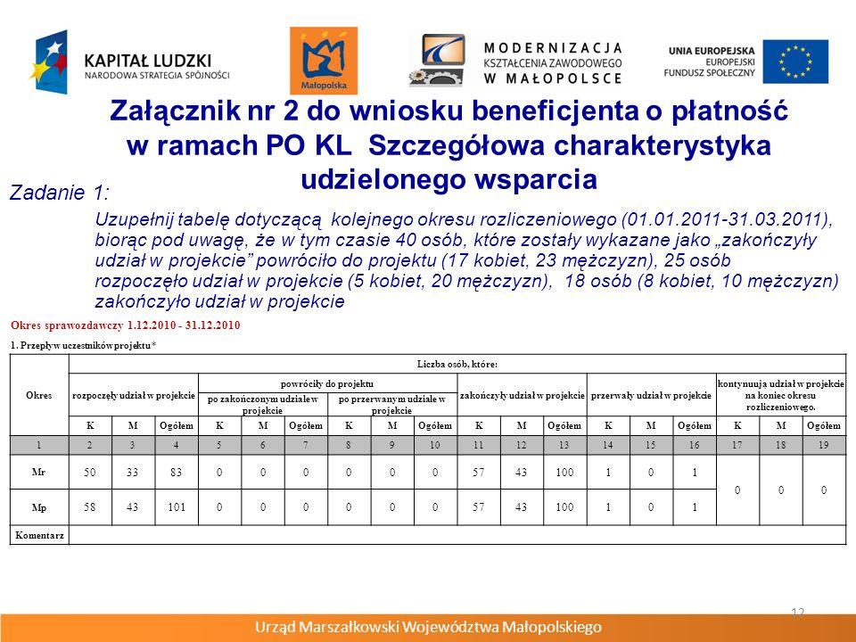 Urząd Marszałkowski Województwa Małopolskiego 12 Załącznik nr 2 do wniosku beneficjenta o płatność w ramach PO KL Szczegółowa charakterystyka udzielonego wsparcia Zadanie 1: Uzupełnij tabelę dotyczącą kolejnego okresu rozliczeniowego (01.01.2011-31.03.2011), biorąc pod uwagę, że w tym czasie 40 osób, które zostały wykazane jako zakończyły udział w projekcie powróciło do projektu (17 kobiet, 23 mężczyzn), 25 osób rozpoczęło udział w projekcie (5 kobiet, 20 mężczyzn), 18 osób (8 kobiet, 10 mężczyzn) zakończyło udział w projekcie Okres sprawozdawczy 1.12.2010 - 31.12.2010 1.