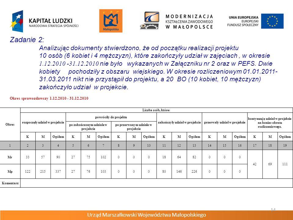 Urząd Marszałkowski Województwa Małopolskiego 14 Zadanie 2: Analizując dokumenty stwierdzono, że od początku realizacji projektu 10 osób (6 kobiet i 4 mężczyzn), które zakończyły udział w zajęciach, w okresie 1.12.2010 -31.12.2010 nie było wykazanych w Załączniku nr 2 oraz w PEFS.