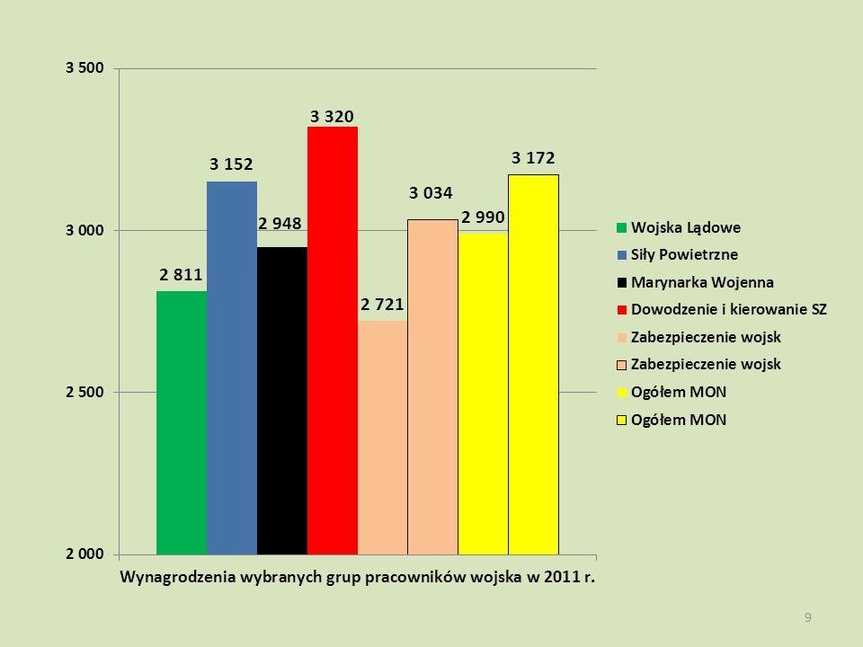 1.Na poprzednim slajdzie alternatywnie przedstawiono wysokość przeciętnego wynagrodzenia w 2011 r.