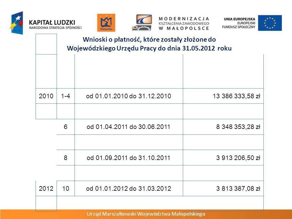 Wnioski o płatność, które zostały złożone do Wojewódzkiego Urzędu Pracy do dnia 31.05.2012 roku 20101-4od 01.01.2010 do 31.12.201013 386 333,58 zł 6od