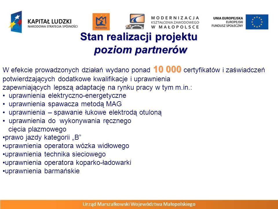 10 000 W efekcie prowadzonych działań wydano ponad 10 000 certyfikatów i zaświadczeń potwierdzających dodatkowe kwalifikacje i uprawnienia zapewniających lepszą adaptację na rynku pracy w tym m.in.: uprawnienia elektryczno-energetyczne uprawnienia spawacza metodą MAG uprawnienia – spawanie łukowe elektrodą otuloną uprawnienia do wykonywania ręcznego cięcia plazmowego prawo jazdy kategorii B uprawnienia operatora wózka widłowego uprawnienia technika sieciowego uprawnienia operatora koparko-ładowarki uprawnienia barmańskie Stan realizacji projektu poziom partnerów poziom partnerów