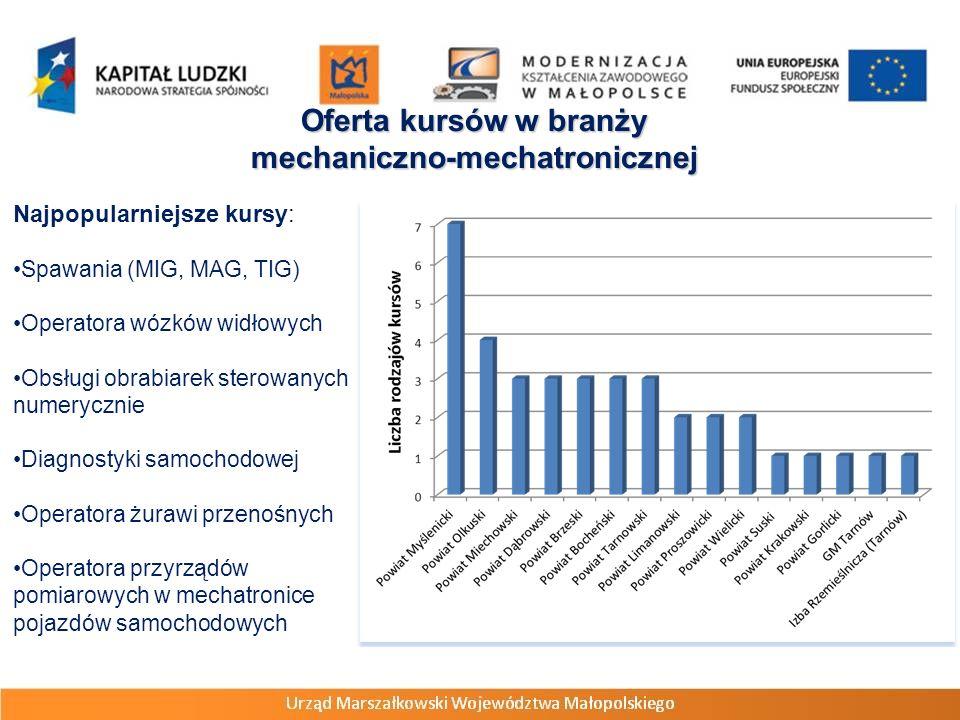 Oferta kursów w branży mechaniczno-mechatronicznej Najpopularniejsze kursy: Spawania (MIG, MAG, TIG) Operatora wózków widłowych Obsługi obrabiarek ste