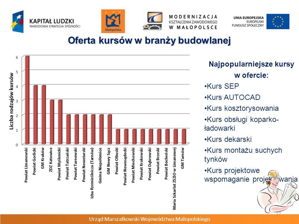 Urząd Marszałkowski Województwa Małopolskiego 17 Oferta kursów w branży budowlanej Najpopularniejsze kursy w ofercie: Kurs SEP Kurs AUTOCAD Kurs koszt
