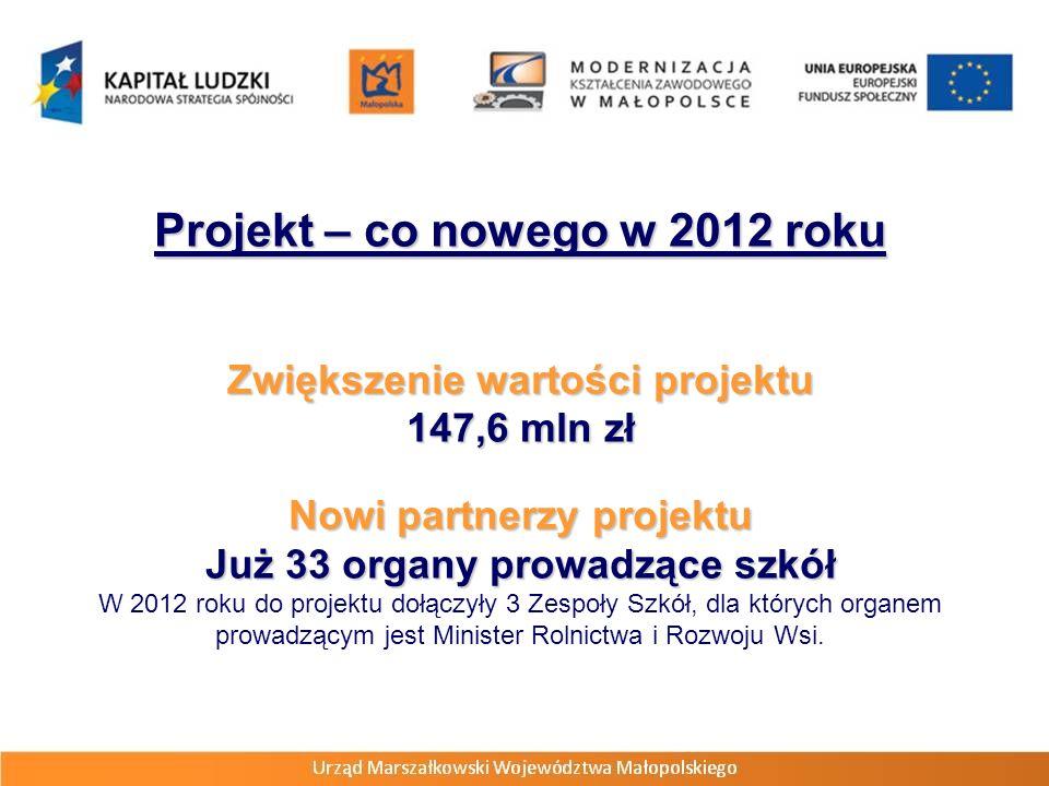 Projekt – co nowego w 2012 roku Zwiększenie wartości projektu 147,6 mln zł Nowi partnerzy projektu Już 33 organy prowadzące szkół W 2012 roku do projektu dołączyły 3 Zespoły Szkół, dla których organem prowadzącym jest Minister Rolnictwa i Rozwoju Wsi.