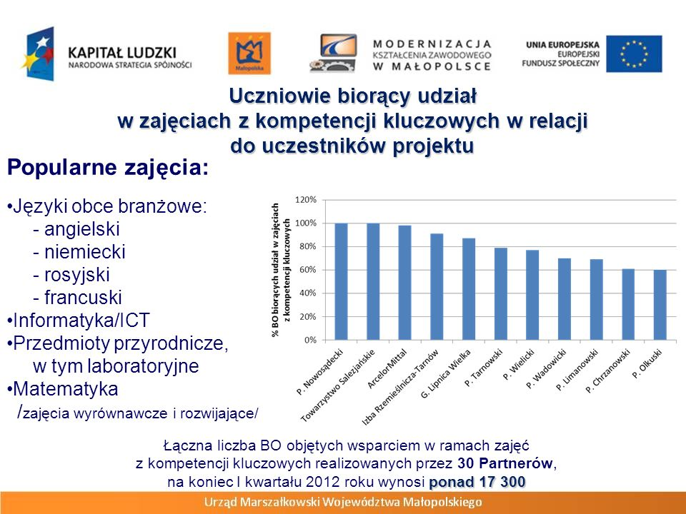 Uczniowie biorący udział w zajęciach z kompetencji kluczowych w relacji do uczestników projektu Łączna liczba BO objętych wsparciem w ramach zajęć z kompetencji kluczowych realizowanych przez 30 Partnerów, ponad 17 300 na koniec I kwartału 2012 roku wynosi ponad 17 300 Popularne zajęcia: Języki obce branżowe: - angielski - niemiecki - rosyjski - francuski Informatyka/ICT Przedmioty przyrodnicze, w tym laboratoryjne Matematyka / zajęcia wyrównawcze i rozwijające/