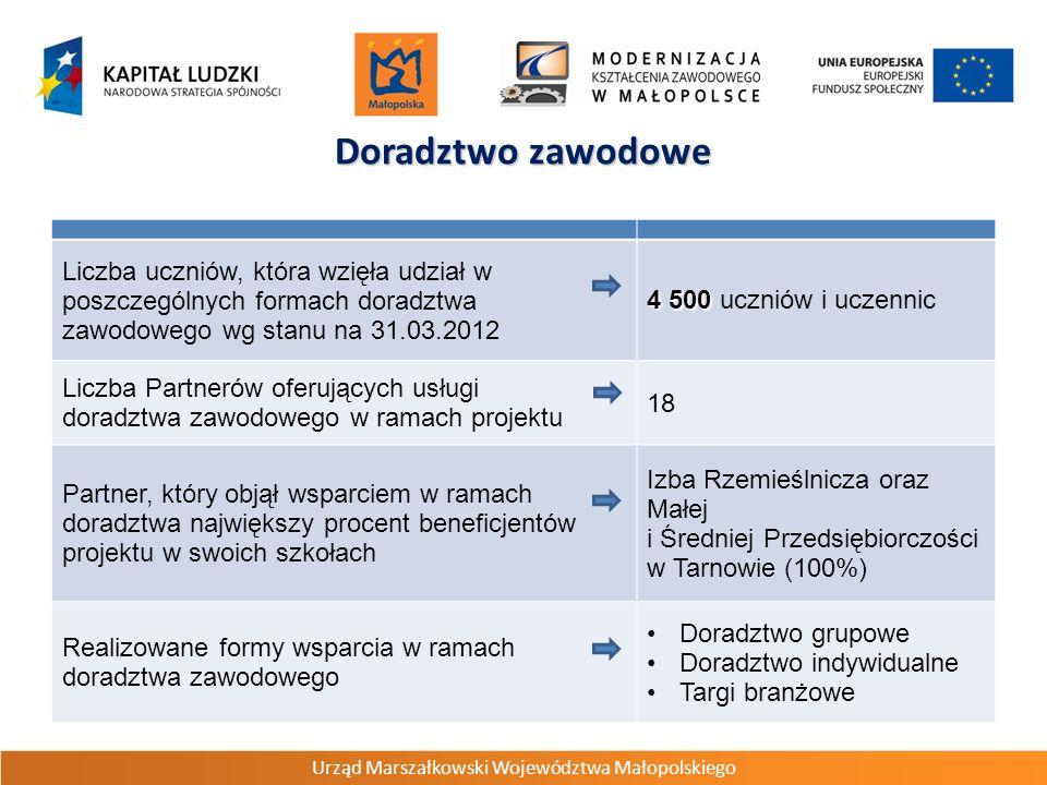 Urząd Marszałkowski Województwa Małopolskiego Doradztwo zawodowe Liczba uczniów, która wzięła udział w poszczególnych formach doradztwa zawodowego wg