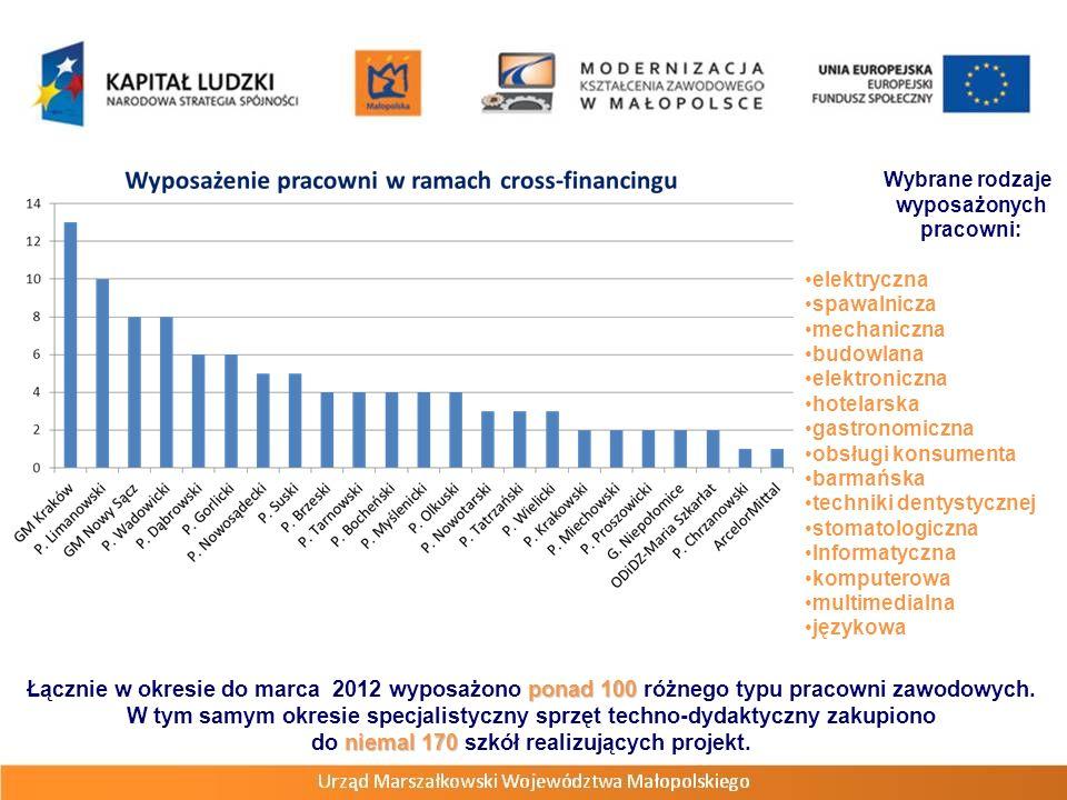 ponad 100 Łącznie w okresie do marca 2012 wyposażono ponad 100 różnego typu pracowni zawodowych. niemal 170 W tym samym okresie specjalistyczny sprzęt