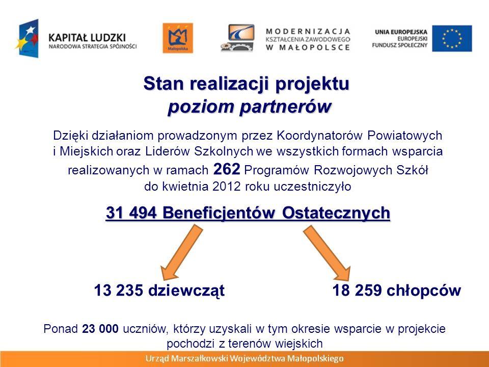 Dzięki działaniom prowadzonym przez Koordynatorów Powiatowych i Miejskich oraz Liderów Szkolnych we wszystkich formach wsparcia realizowanych w ramach 262 Programów Rozwojowych Szkół do kwietnia 2012 roku uczestniczyło 31 494 Beneficjentów Ostatecznych 13 235 dziewcząt 18 259 chłopców Stan realizacji projektu poziom partnerów poziom partnerów Ponad 23 000 uczniów, którzy uzyskali w tym okresie wsparcie w projekcie pochodzi z terenów wiejskich