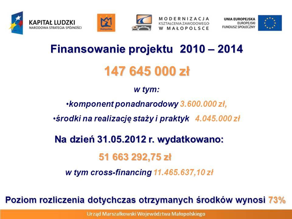 Finansowanie projektu 2010 – 2014 147 645 000 zł w tym: komponent ponadnarodowy 3.600.000 zł, środki na realizację staży i praktyk 4.045.000 zł Na dzień 31.05.2012 r.