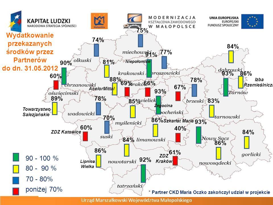 Wydatkowanie przekazanych środków przez Partnerów do dn. 31.05.2012 poniżej 70% 70 - 80% 80 - 90 % 90 - 100 % 69% 93% 67% 78% 90% 84% 81% 86% 75% 85%
