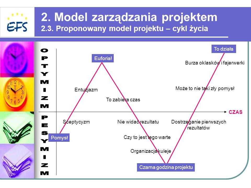 2. Model zarządzania projektem 2.3. Proponowany model projektu – cykl życia Sceptycyzm Entuzjazm Euforia! To zabiera czas Nie widać rezultatu Czy to j