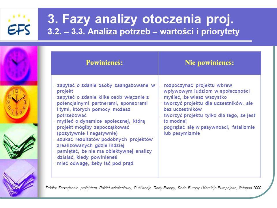 3. Fazy analizy otoczenia proj. 3.2. – 3.3. Analiza potrzeb – wartości i priorytety Powinieneś:Nie powinieneś: - zapytać o zdanie osoby zaangażowane w