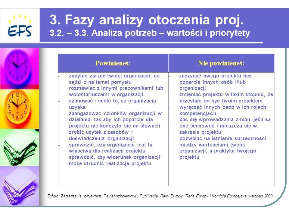 3. Fazy analizy otoczenia proj. 3.2. – 3.3. Analiza potrzeb – wartości i priorytety Powinieneś:Nie powinieneś: - zapytać zarząd twojej organizacji, co