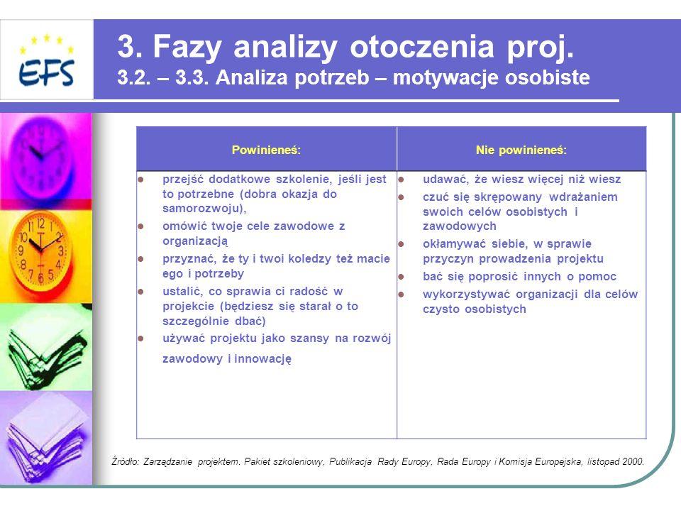 3. Fazy analizy otoczenia proj. 3.2. – 3.3. Analiza potrzeb – motywacje osobiste Powinieneś:Nie powinieneś: przejść dodatkowe szkolenie, jeśli jest to