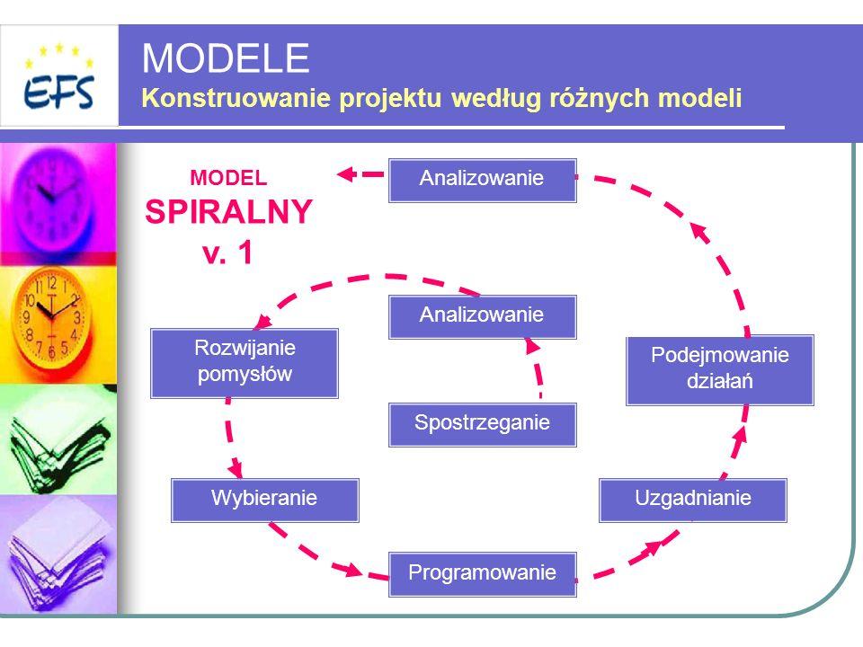 MODELE Konstruowanie projektu według różnych modeli MODEL SPIRALNY v. 1 Spostrzeganie Analizowanie Rozwijanie pomysłów Wybieranie Programowanie Uzgadn