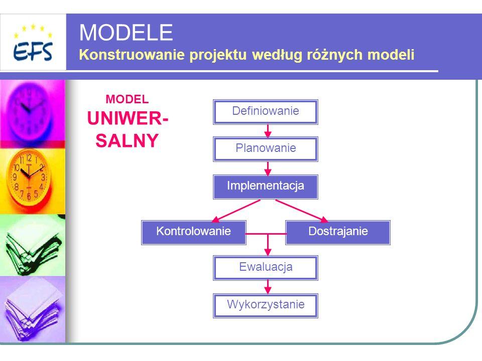 MODELE Konstruowanie projektu według różnych modeli Definiowanie Implementacja KontrolowanieDostrajanie Ewaluacja Wykorzystanie Planowanie MODEL UNIWE