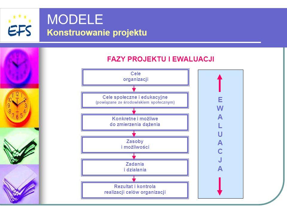EWALUACJAEWALUACJA MODELE Konstruowanie projektu Cele organizacji FAZY PROJEKTU I EWALUACJI Cele społeczne i edukacyjne (powiązane ze środowiskiem spo