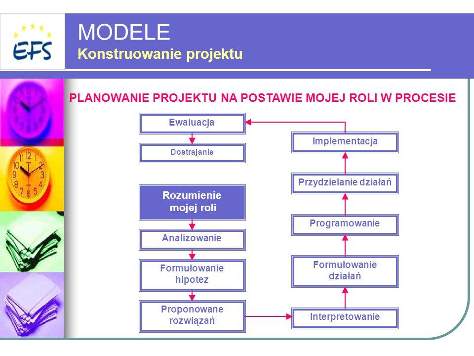 MODELE Konstruowanie projektu Ewaluacja PLANOWANIE PROJEKTU NA POSTAWIE MOJEJ ROLI W PROCESIE Dostrajanie Rozumienie mojej roli Analizowanie Formułowa