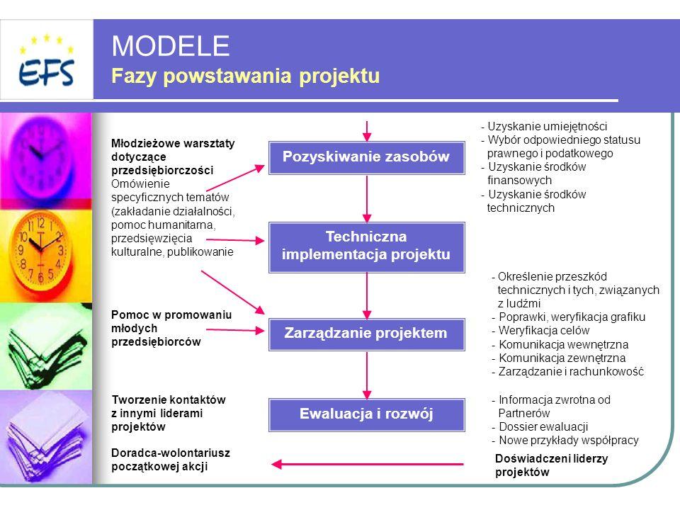 Pozyskiwanie zasobów Techniczna implementacja projektu Zarządzanie projektem Ewaluacja i rozwój Młodzieżowe warsztaty dotyczące przedsiębiorczości Omó