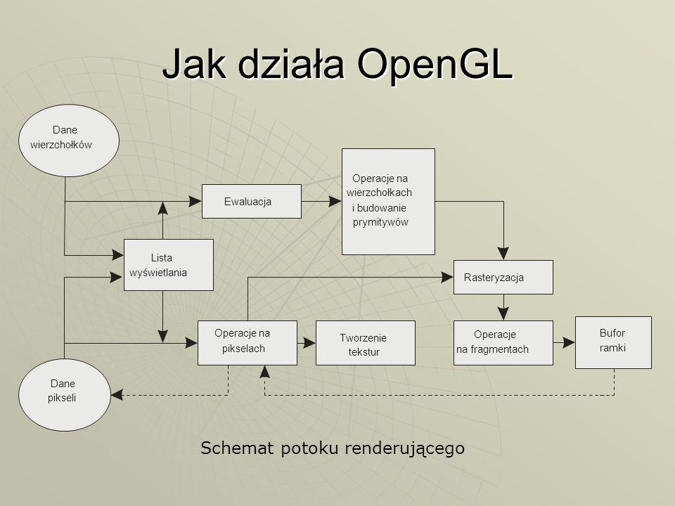 Składanie przekształceń OpenGL przechowuje przekształcenia w postaci macierzy OpenGL przechowuje przekształcenia w postaci macierzy Wywoływanie funkcji powoduje mnożenie bieżącej macierzy, przez macierz odpowiedniego przekształcenia Wywoływanie funkcji glTranslate, glRotate, glScale powoduje mnożenie bieżącej macierzy, przez macierz odpowiedniego przekształcenia Przekształcenie musi być dokonane przed narysowaniem obiektu Przekształcenie musi być dokonane przed narysowaniem obiektu