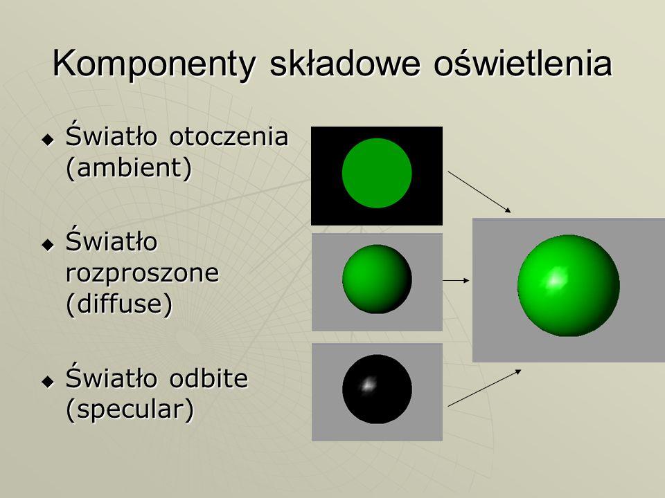 Komponenty składowe oświetlenia Światło otoczenia (ambient) Światło otoczenia (ambient) Światło rozproszone (diffuse) Światło rozproszone (diffuse) Św