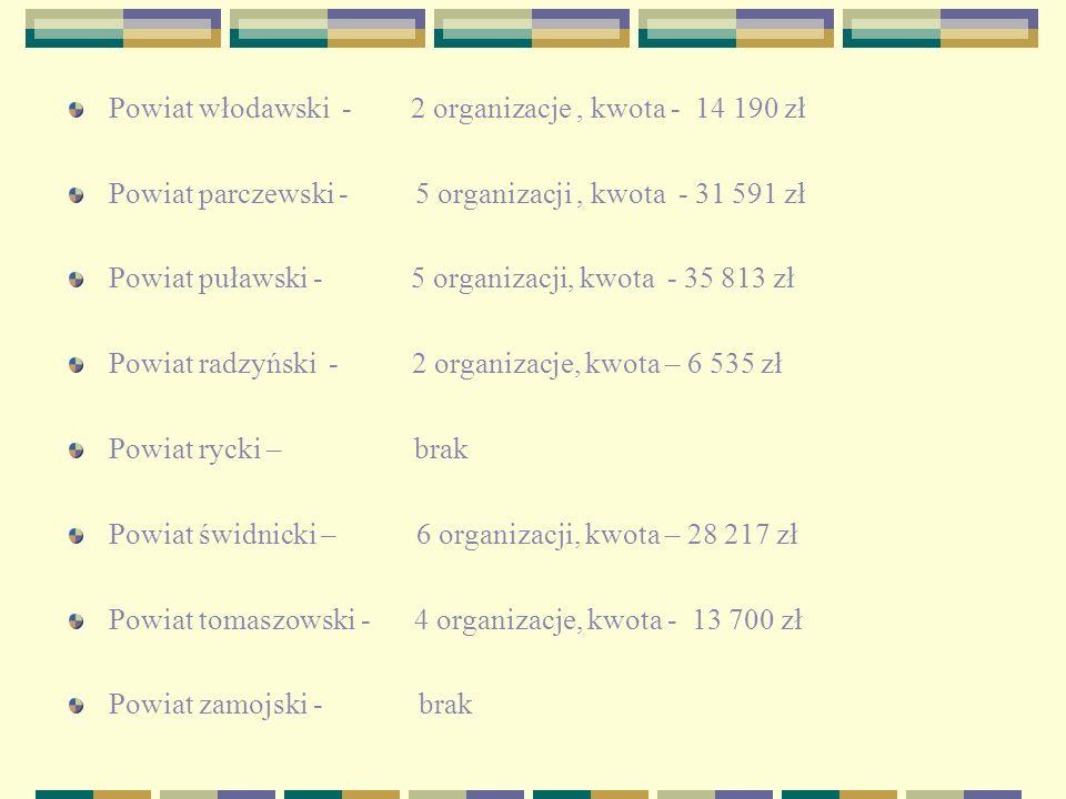 Powiat włodawski - 2 organizacje, kwota - 14 190 zł Powiat parczewski - 5 organizacji, kwota - 31 591 zł Powiat puławski - 5 organizacji, kwota - 35 813 zł Powiat radzyński - 2 organizacje, kwota – 6 535 zł Powiat rycki – brak Powiat świdnicki – 6 organizacji, kwota – 28 217 zł Powiat tomaszowski - 4 organizacje, kwota - 13 700 zł Powiat zamojski - brak