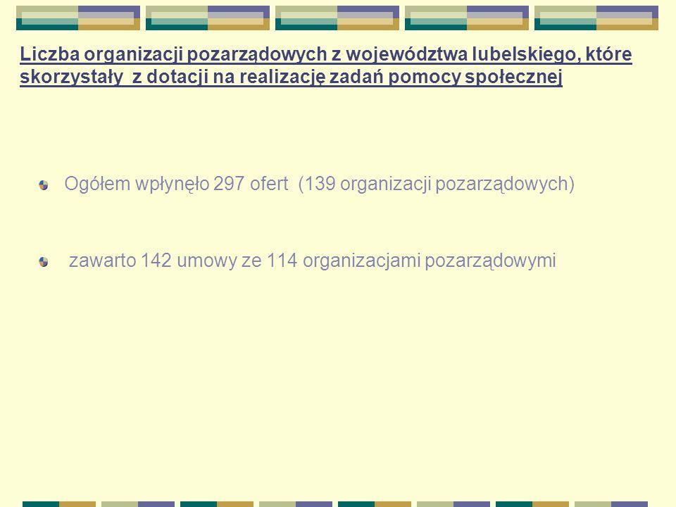 Liczba organizacji pozarządowych z województwa lubelskiego, które skorzystały z dotacji na realizację zadań pomocy społecznej Ogółem wpłynęło 297 ofer