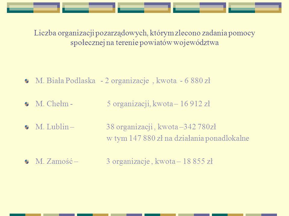 Powiat bialski - 2 organizacje, kwota – 8 697 zł Powiat biłgorajski – 4 organizacje, kwota – 16 840 zł Powiat chełmski – 4 organizacje, kwota – 33 500 zł Powiat hrubieszowski – 2 organizacje, kwota – 14 900 zł Powiat janowski – 1 organizacja, kwota – 2 600 zł Powiat krasnostawski - 3 organizacje, kwota – 11 375 zł