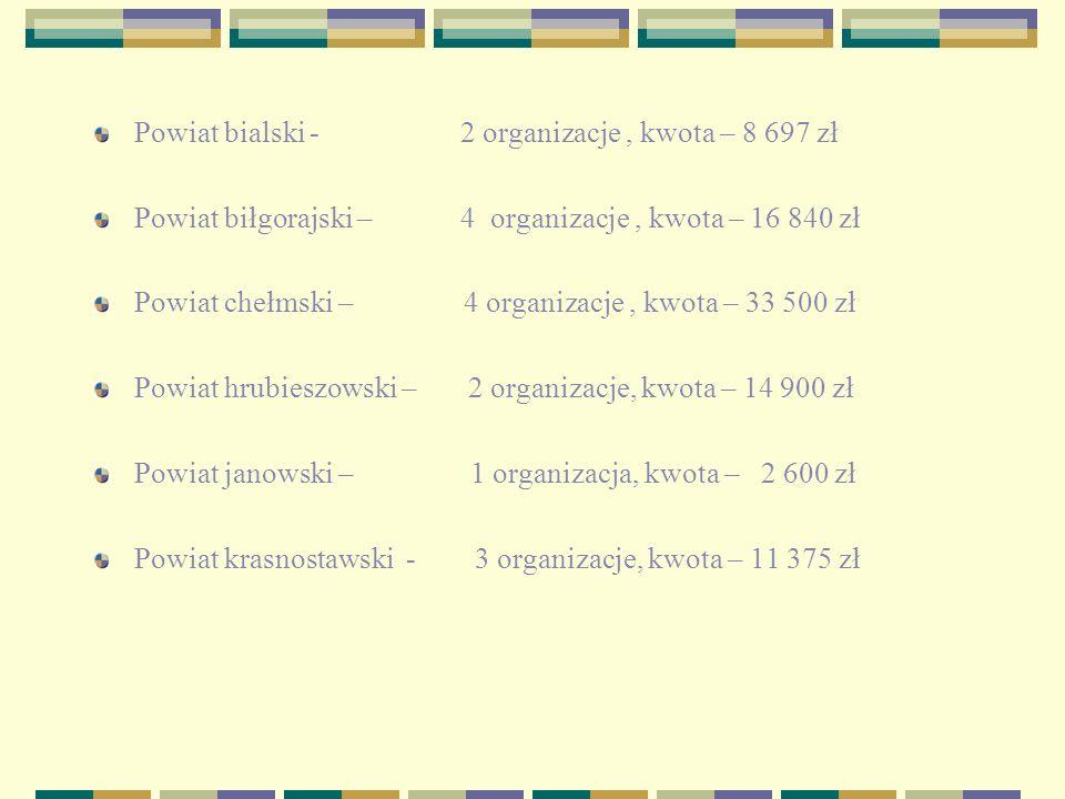 Powiat bialski - 2 organizacje, kwota – 8 697 zł Powiat biłgorajski – 4 organizacje, kwota – 16 840 zł Powiat chełmski – 4 organizacje, kwota – 33 500