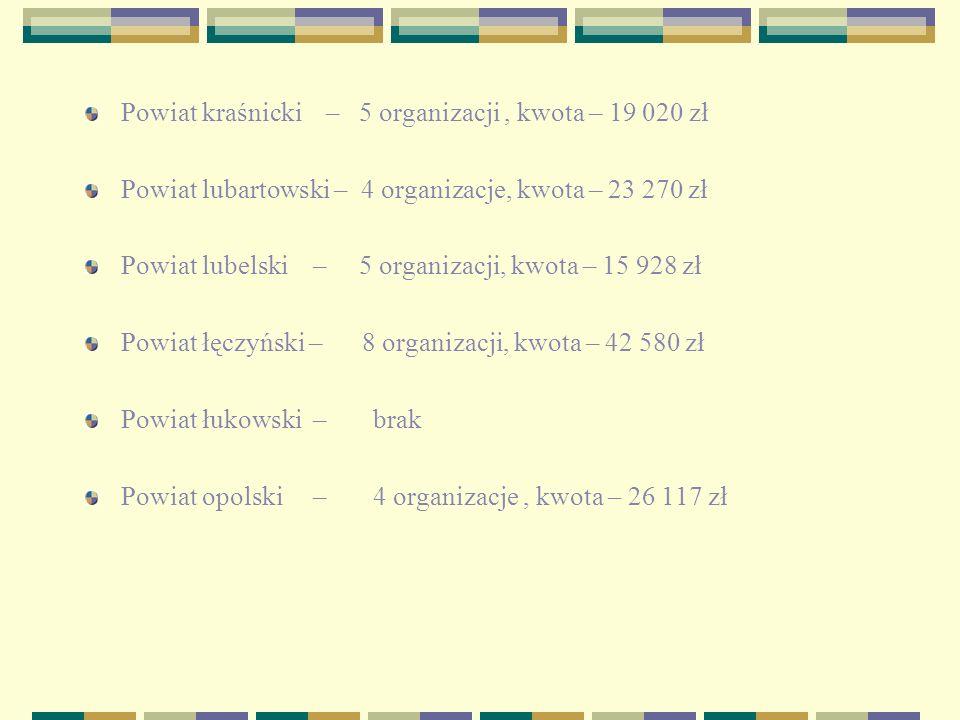 Powiat kraśnicki – 5 organizacji, kwota – 19 020 zł Powiat lubartowski – 4 organizacje, kwota – 23 270 zł Powiat lubelski – 5 organizacji, kwota – 15