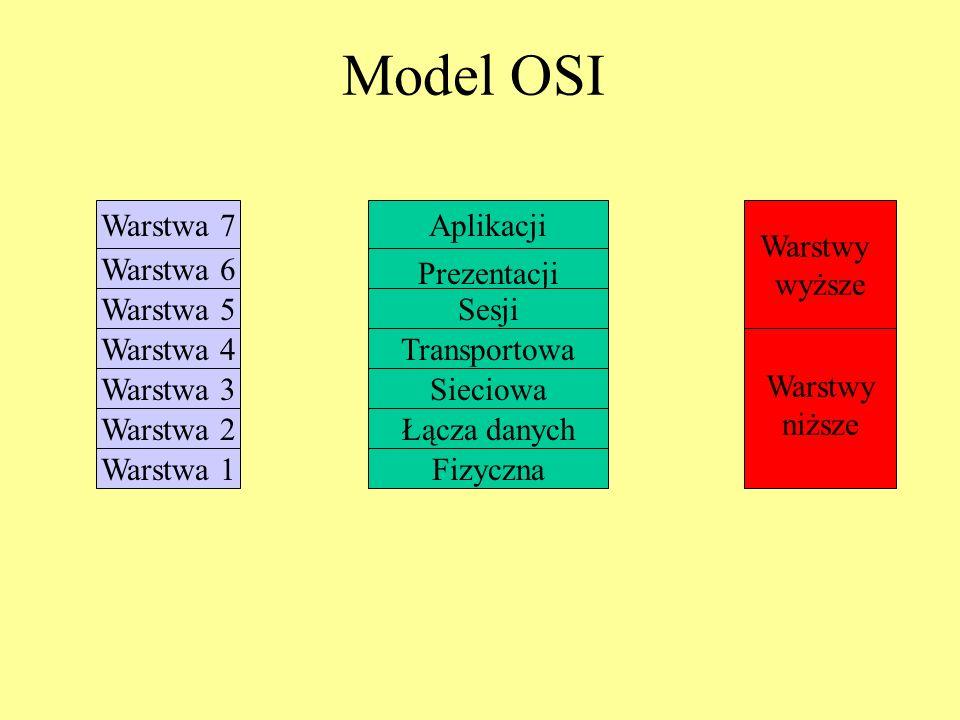 Model OSI Warstwa 7 Warstwa 6 Warstwa 5 Warstwa 4 Warstwa 3 Warstwa 2 Warstwa 1 Aplikacji Prezentacji Sesji Transportowa Sieciowa Łącza danych Fizyczn