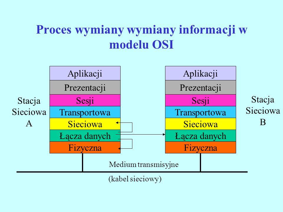 Proces wymiany wymiany informacji w modelu OSI Aplikacji Prezentacji Sesji Transportowa Sieciowa Łącza danych Fizyczna Aplikacji Prezentacji Sesji Tra